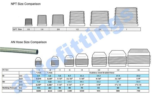 Brake Line Sizes : Nylon fuel line repair kit gm free engine image